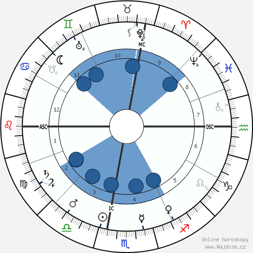 John Herbert Quick wikipedie, horoscope, astrology, instagram