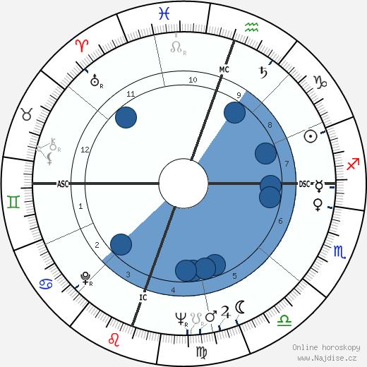 John Hillerman wikipedie, horoscope, astrology, instagram