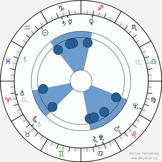 John Hopkins wikipedie, horoscope, astrology, instagram
