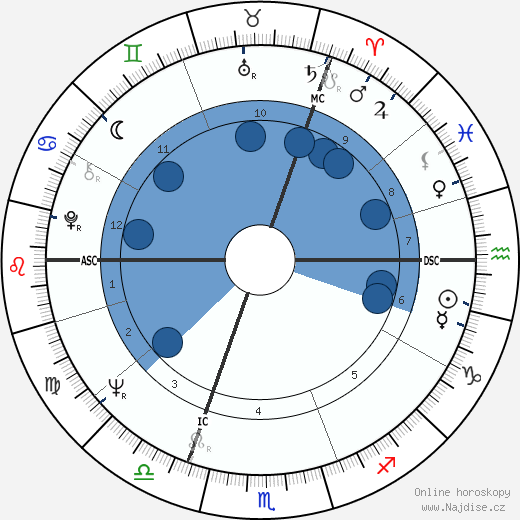 John Hurt wikipedie, horoscope, astrology, instagram