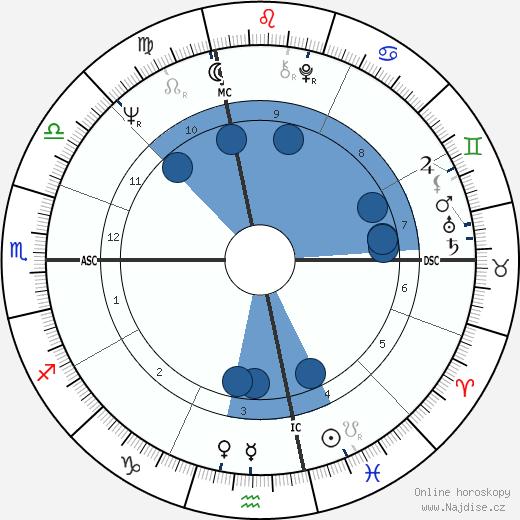 John Irving wikipedie, horoscope, astrology, instagram