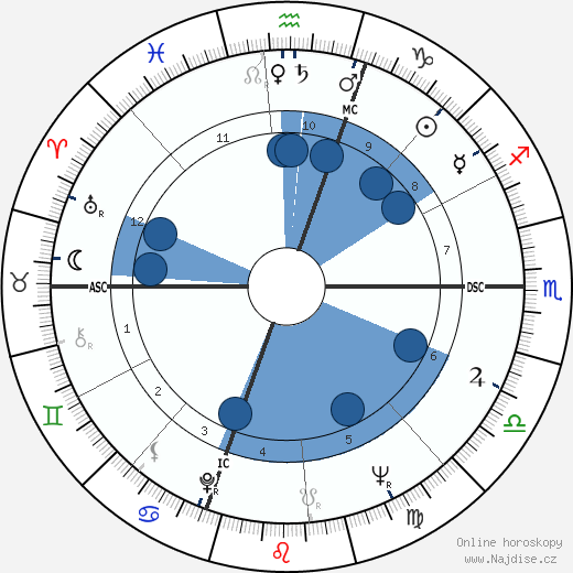 John J. Stanley wikipedie, horoscope, astrology, instagram