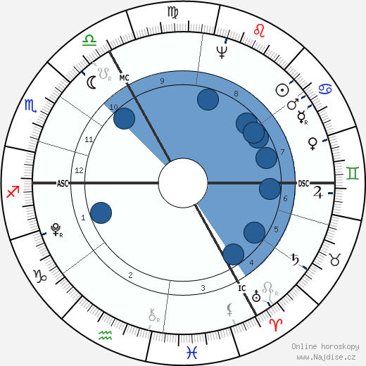 John Jacob Astor wikipedie, horoscope, astrology, instagram
