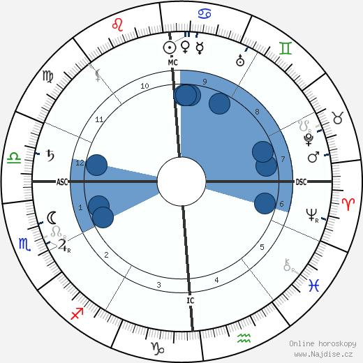 John Jacob IV Astor wikipedie, horoscope, astrology, instagram