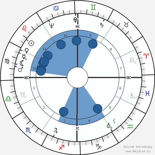 John Jacob VI Astor wikipedie, horoscope, astrology, instagram