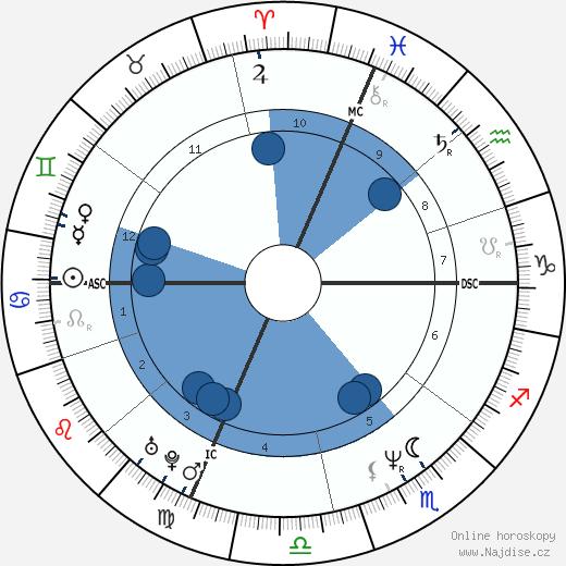 John Joubert wikipedie, horoscope, astrology, instagram