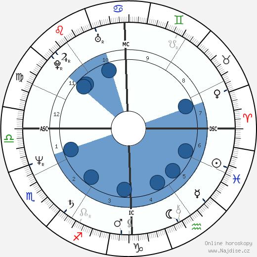 John Kapelos wikipedie, horoscope, astrology, instagram