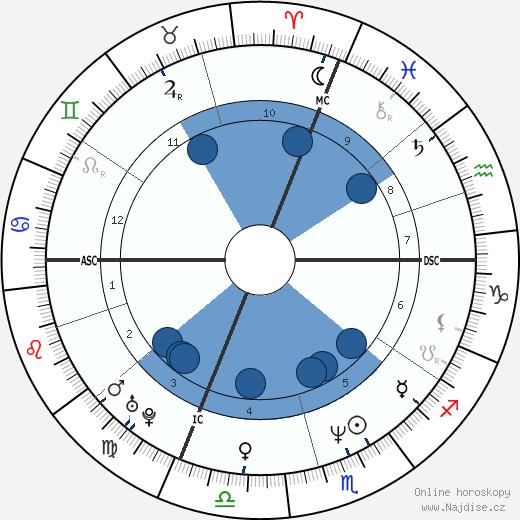 John L'Ecuyer wikipedie, horoscope, astrology, instagram