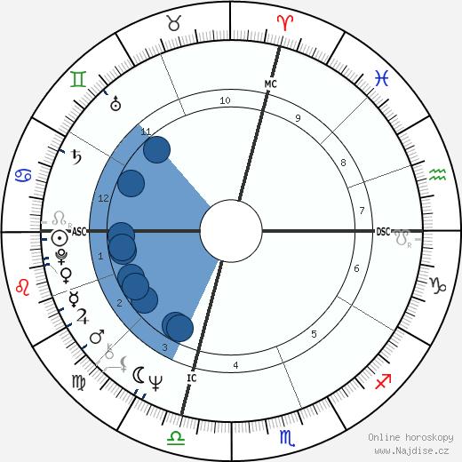 John LaCorte wikipedie, horoscope, astrology, instagram