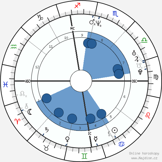 John LeClair wikipedie, horoscope, astrology, instagram