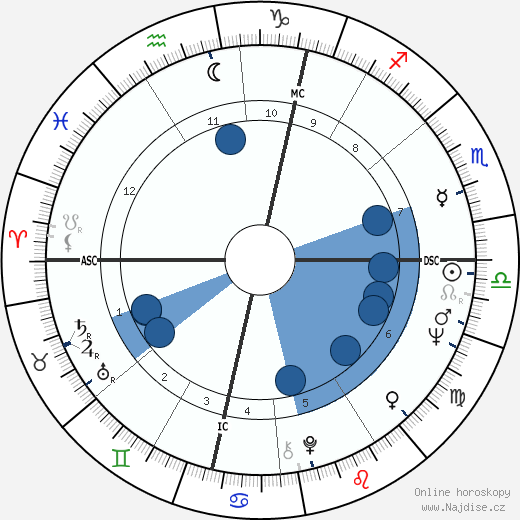 John Lennon wikipedie, horoscope, astrology, instagram