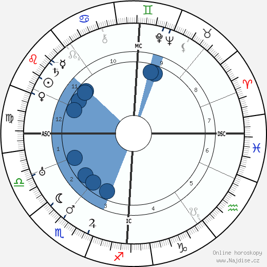 John Logie Baird wikipedie, horoscope, astrology, instagram