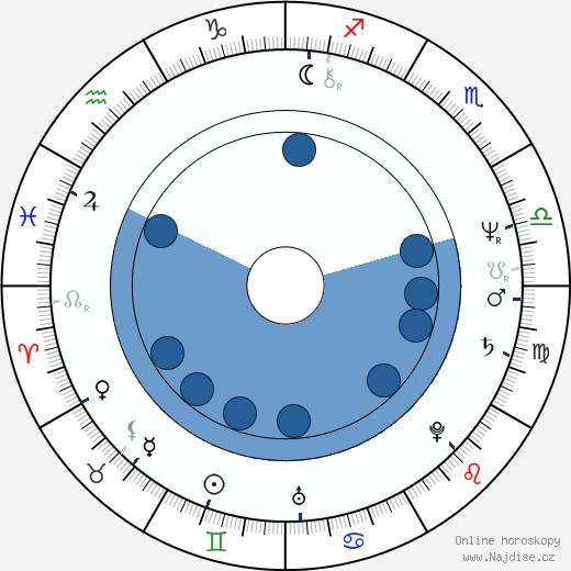 John M. Jackson wikipedie, horoscope, astrology, instagram