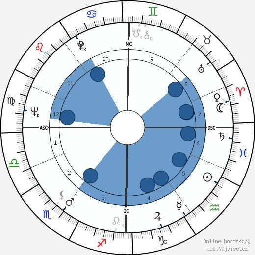 John MacGregor wikipedie, horoscope, astrology, instagram