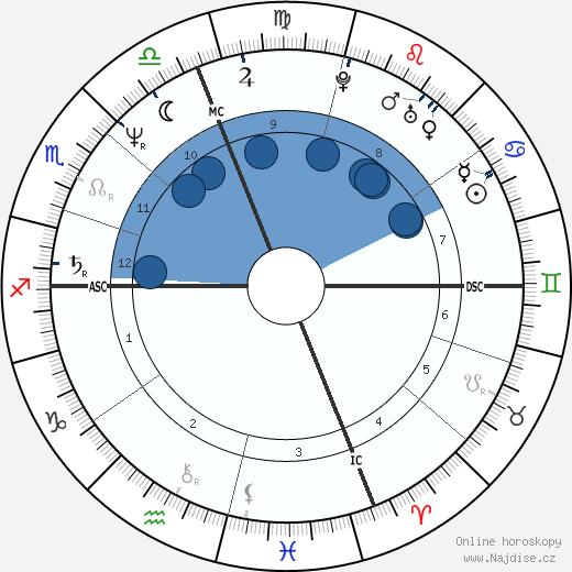 John Machajewski wikipedie, horoscope, astrology, instagram