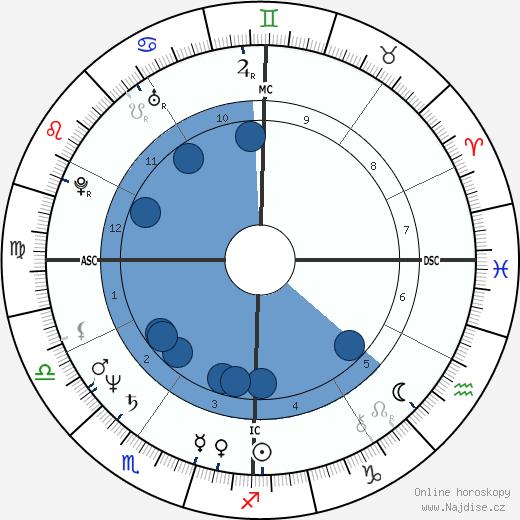 John Malkovich wikipedie, horoscope, astrology, instagram