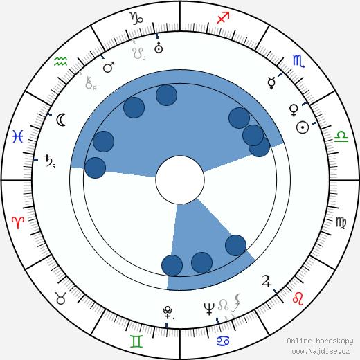 John Marley wikipedie, horoscope, astrology, instagram