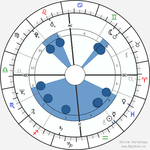 John McEnroe wikipedie, horoscope, astrology, instagram