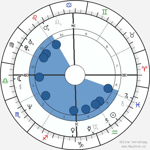 John Michael Higgins wikipedie, horoscope, astrology, instagram