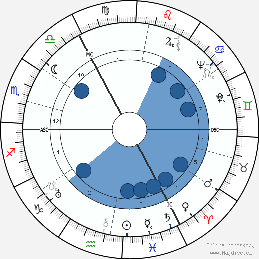 John Mills wikipedie, horoscope, astrology, instagram