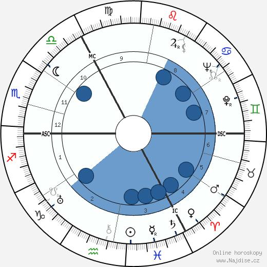 John Mills wikipedie, horoscope, astrology, instagram