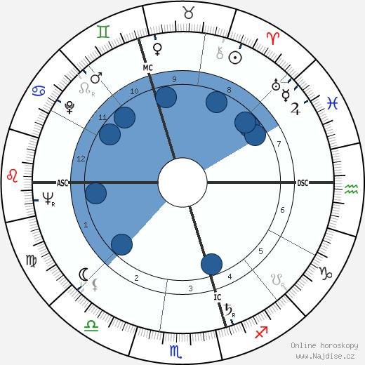 John Molony wikipedie, horoscope, astrology, instagram