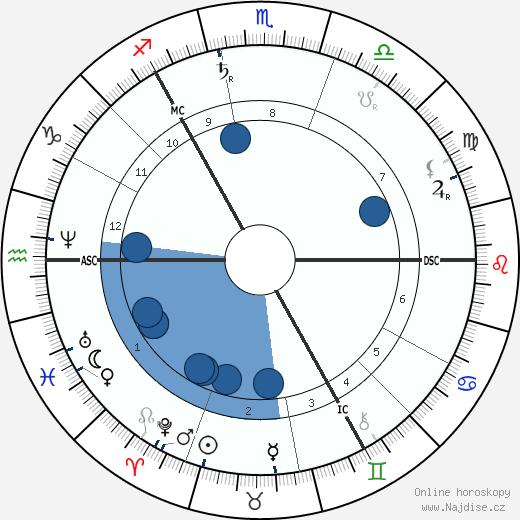 John Muir wikipedie, horoscope, astrology, instagram
