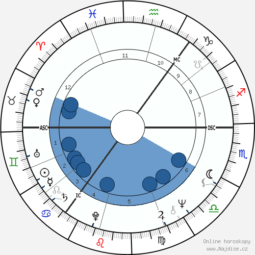 John Mullan Barr wikipedie, horoscope, astrology, instagram