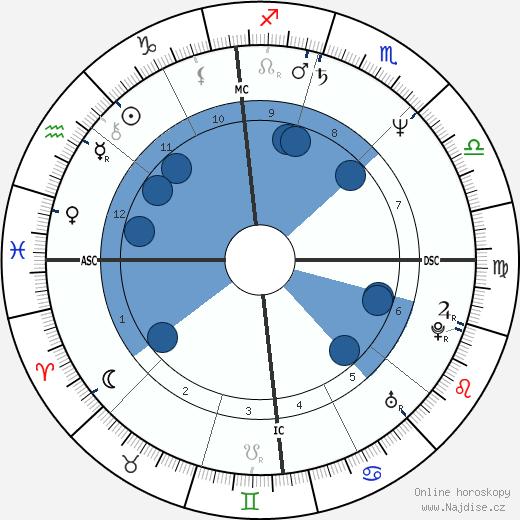 John Naber wikipedie, horoscope, astrology, instagram