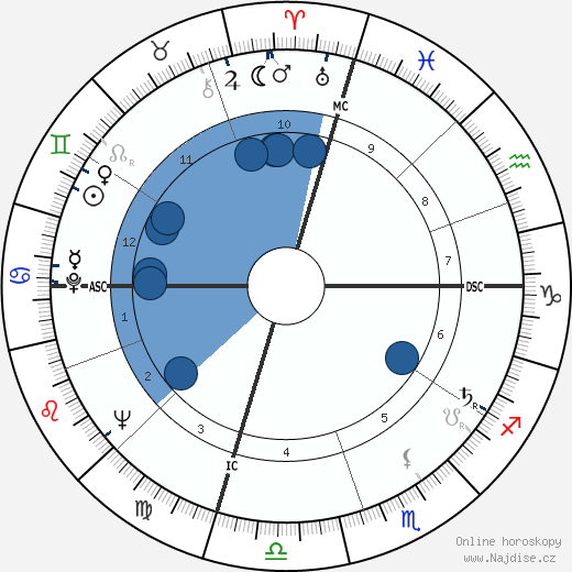 John Nash wikipedie, horoscope, astrology, instagram
