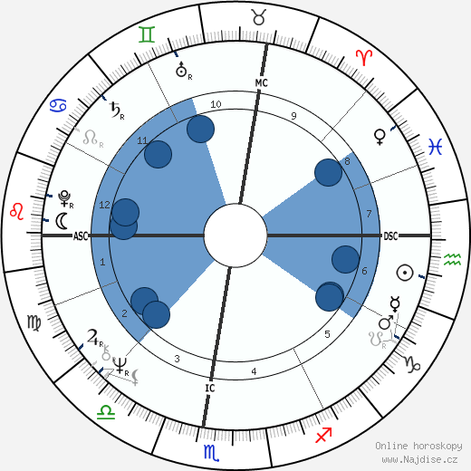 John Perkins wikipedie, horoscope, astrology, instagram