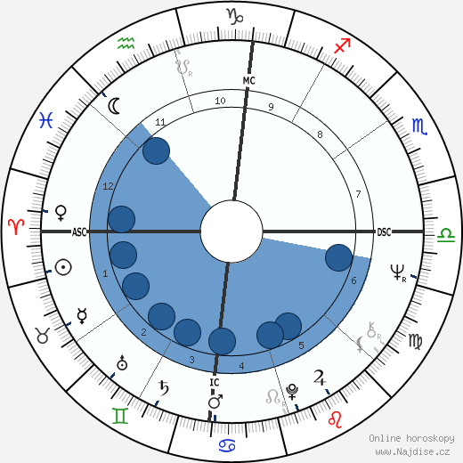 John Perry Cohn wikipedie, horoscope, astrology, instagram