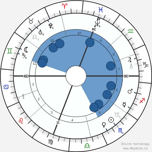 John Philip Sousa wikipedie, horoscope, astrology, instagram