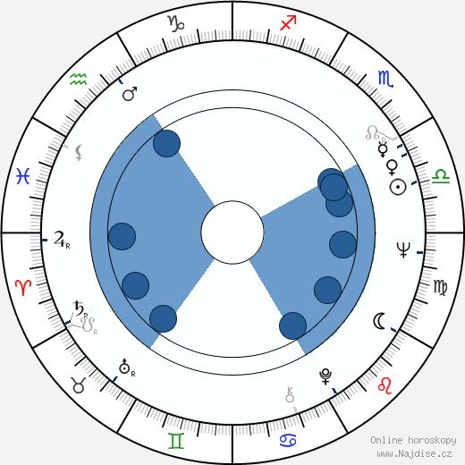 John Pilger wikipedie, horoscope, astrology, instagram