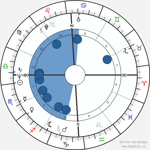 John Poff wikipedie, horoscope, astrology, instagram