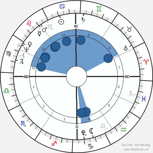 John Quincy Adams wikipedie, horoscope, astrology, instagram