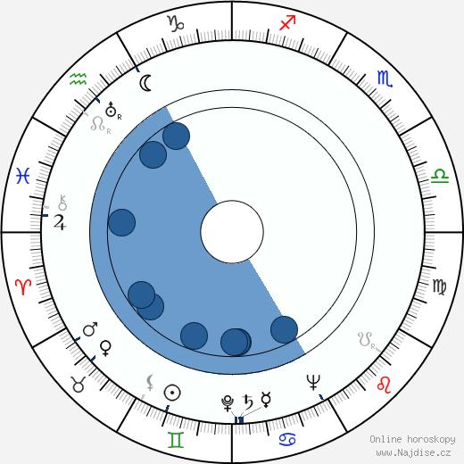 John Randolph wikipedie, horoscope, astrology, instagram
