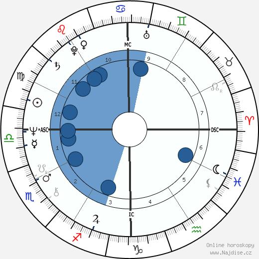 John Ritter wikipedie, horoscope, astrology, instagram