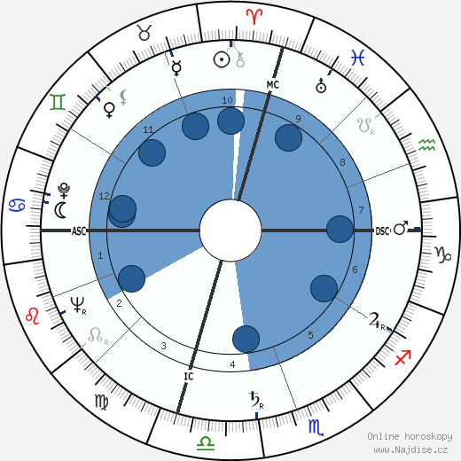 John Royster Thurman wikipedie, horoscope, astrology, instagram