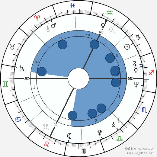 John Ruiz wikipedie, horoscope, astrology, instagram