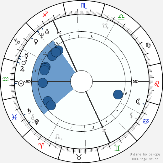 John Ruskin wikipedie, horoscope, astrology, instagram