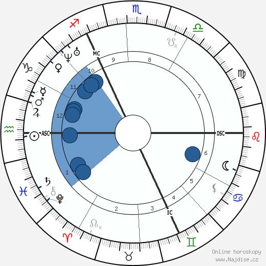John Ruskin wikipedie, horoscope, astrology, instagram
