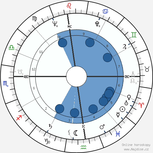 John Sack wikipedie, horoscope, astrology, instagram