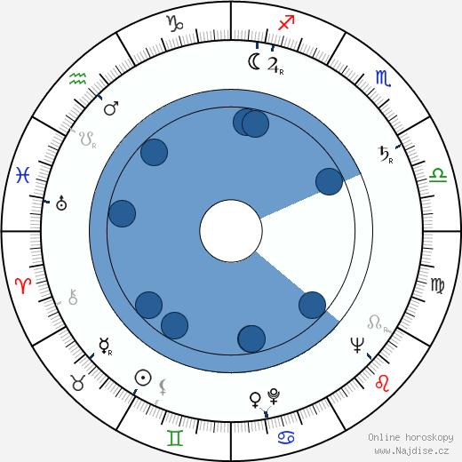 John Sandford wikipedie, horoscope, astrology, instagram