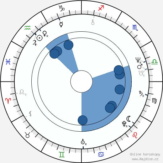 John Schlitt wikipedie, horoscope, astrology, instagram
