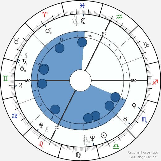 John Sinclair wikipedie, horoscope, astrology, instagram