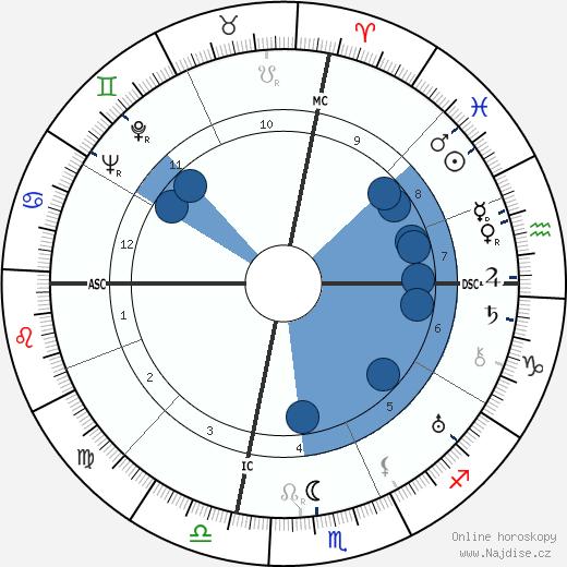 John Steinbeck wikipedie, horoscope, astrology, instagram
