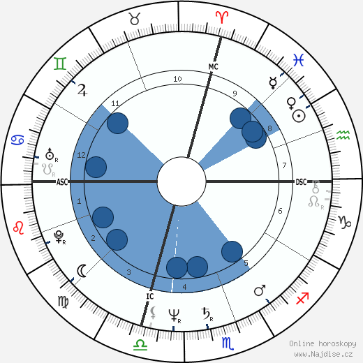 John Travolta wikipedie, horoscope, astrology, instagram