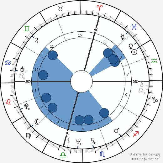 John Travolta wikipedie, horoscope, astrology, instagram