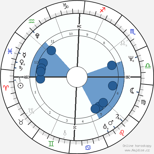 John Tyler wikipedie, horoscope, astrology, instagram